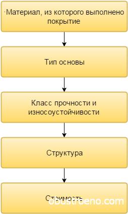 Основные факторы выбора