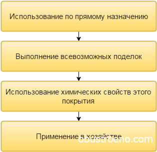 Основные направления использования остатков линолеума
