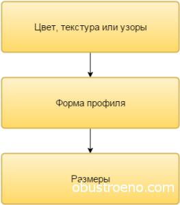 Основные различия керамических плинтусов