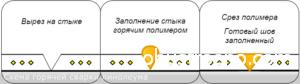Схема горячей сварки линолеума.