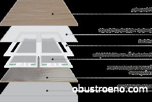 Схема расположения термопленки и сопутствующих компонентов под напольным покрытием