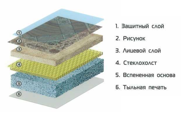 Структура бытового гетерогенного полотна