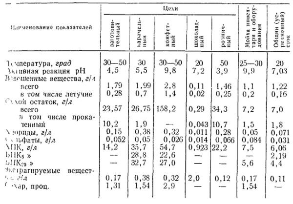 Ориентировочный состав стоков для кондитерских предприятий