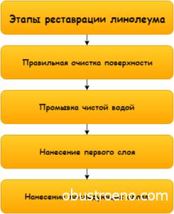 Реставрация линолеума производится в такой последовательности