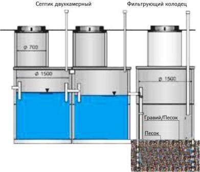 Схема двухкамерного септика с фильтрующим колодцем.