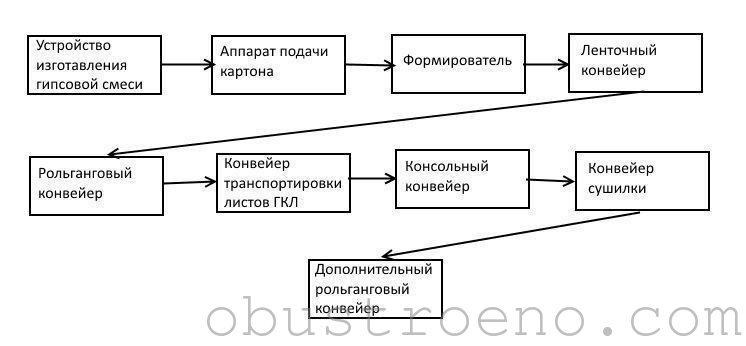 Схема производственной линии гипсокартона