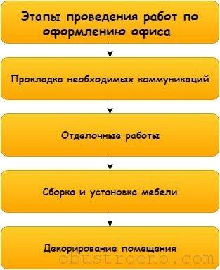 Если подготовка проведена правильно, то реализация пройдет без проблем