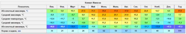 6 месяцев в году в Ижевске преобладают температуры со знаком минус.