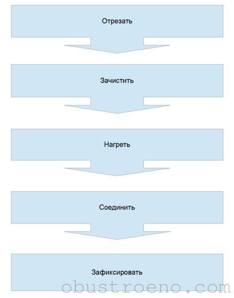 Алгоритм соединения полипропиленовых труб.