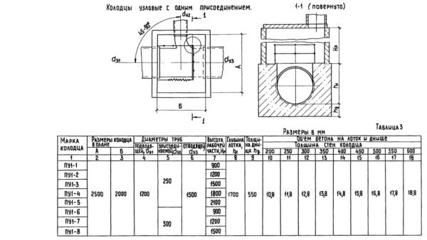 Диаметр труб (подводящей, присоединяемой и отводящей) указывается в технической документации.