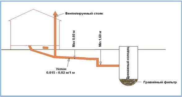 Для наружной части сети особенно важен уклон труб.