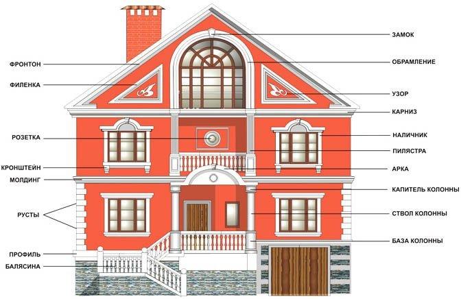 Архитектурный декор для фасадов из пенопласта