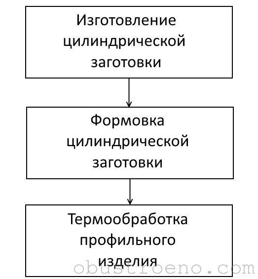 Этапы изготовления профильной трубы