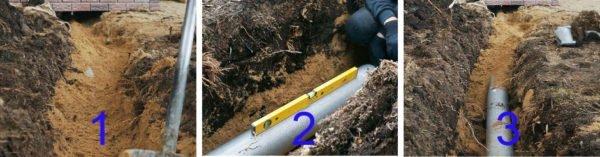 Этапы укладки: 1 - насыпаем подушку; 2 - укладываем трубу; 3 - закрываем её песком