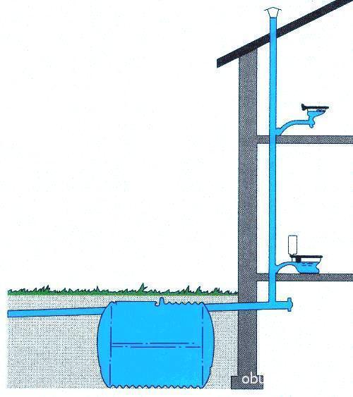 Фановый отвод обеспечивает аэрацию септика.