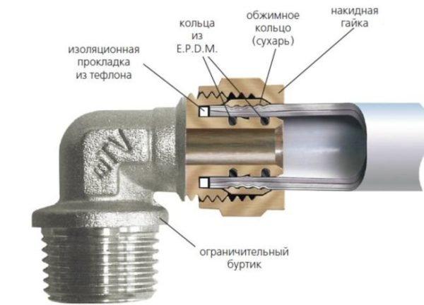 Фитинг для металлопластика дополнительно уменьшает полезное сечение подводки.
