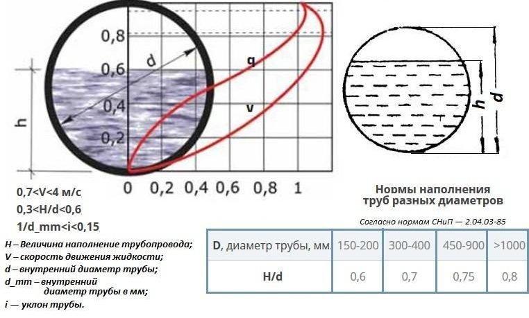 Гидравлический расчет – достаточно сложная вещь.