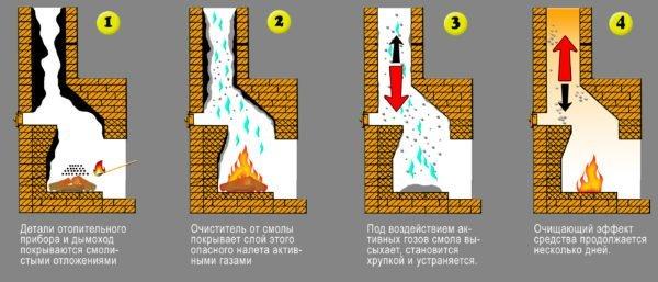 Химическая очистка действует как в самом дымоходе, так и на участке его прохождения в перекрытии