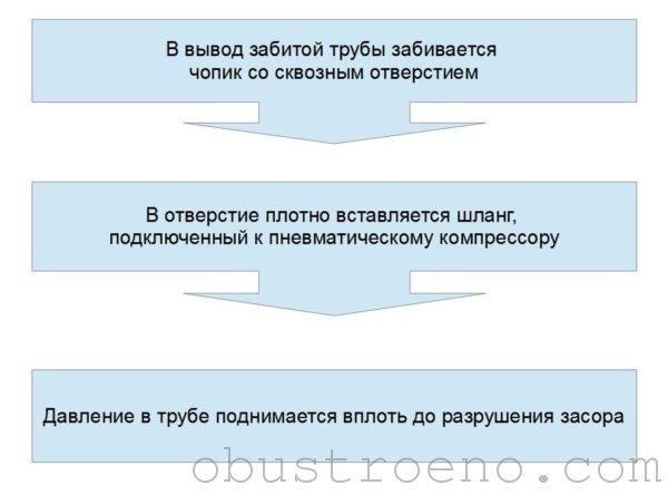 Инструкция по пневматической прочистке засора.