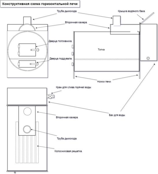 Конструктивная схема горизонтальной печи из металлической трубы.