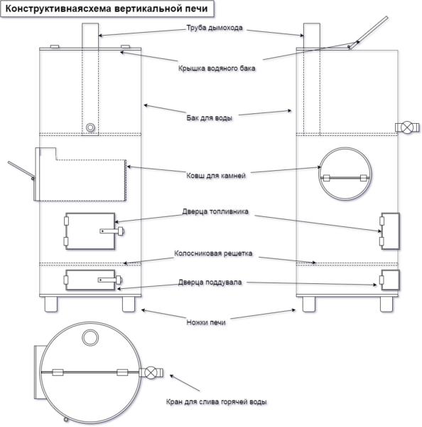 Конструктивная схема вертикальной печи из стальной трубы.