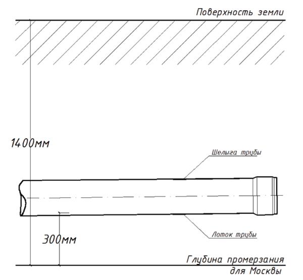 Минимально допустимая глубина заложения трубы для Москвы и Московской области.