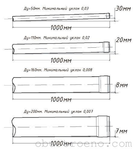 Минимальные уклоны для труб наиболее ходовых диаметров.