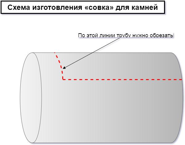 На фото показано, как нужно обрезать трубу для изготовления «совка».