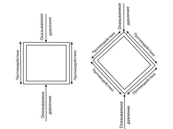 На схеме отмечены линии возможного воздействия на трубы с прямоугольным сечением, и оказываемого в ответ рёбрами жёсткости противодействия