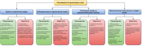 На схеме показана классификация различных видов дымовых труб.