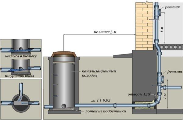 На схеме указано 3 метра - это минимальное расстояние от канализации до фундамента коттеджа. Но речь идет об узловом колодце!