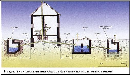 Выгребная яма в деревенском доме