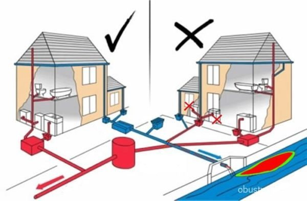 Обратите особое внимание на обустройство автономной канализации. Тут риски неправильно смонтировать систему возрастают многократно.