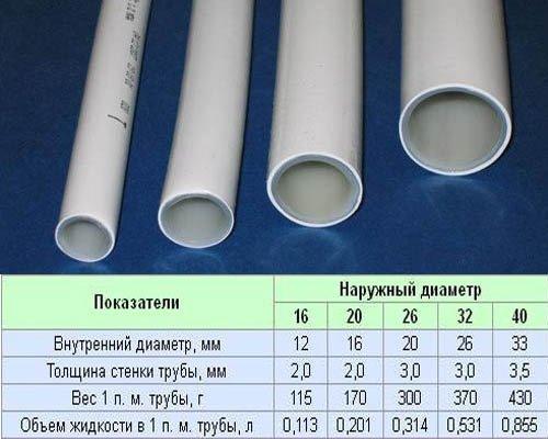 Обычно диаметр трубы подбирается под характеристики системы водоснабжения.