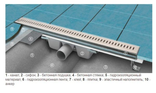Полный комплекс элементов, участвующих в создании эффективной сливной системы с помощью трапа-слива