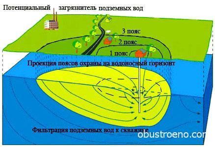 Пояса охраны водоносного горизонта