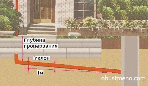 При определении угла наклона внешней канализации учтите уровень промерзания почвы.