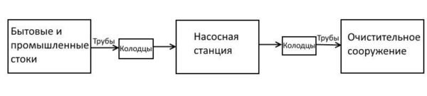 Примерная схема функционирования наружных канализационных сетей