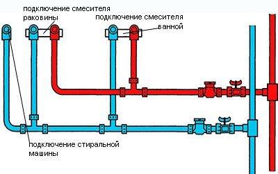 Принцип разводки водопровода