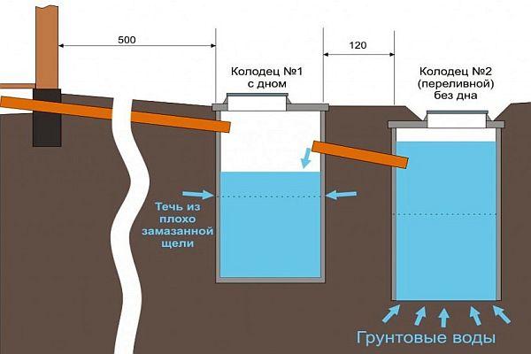 Схема канализации частного дома: особенности устройства, видео-инструкция и фото Obustroeno.Com