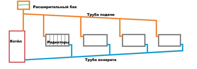 Диаметр труб для отопления в частном доме