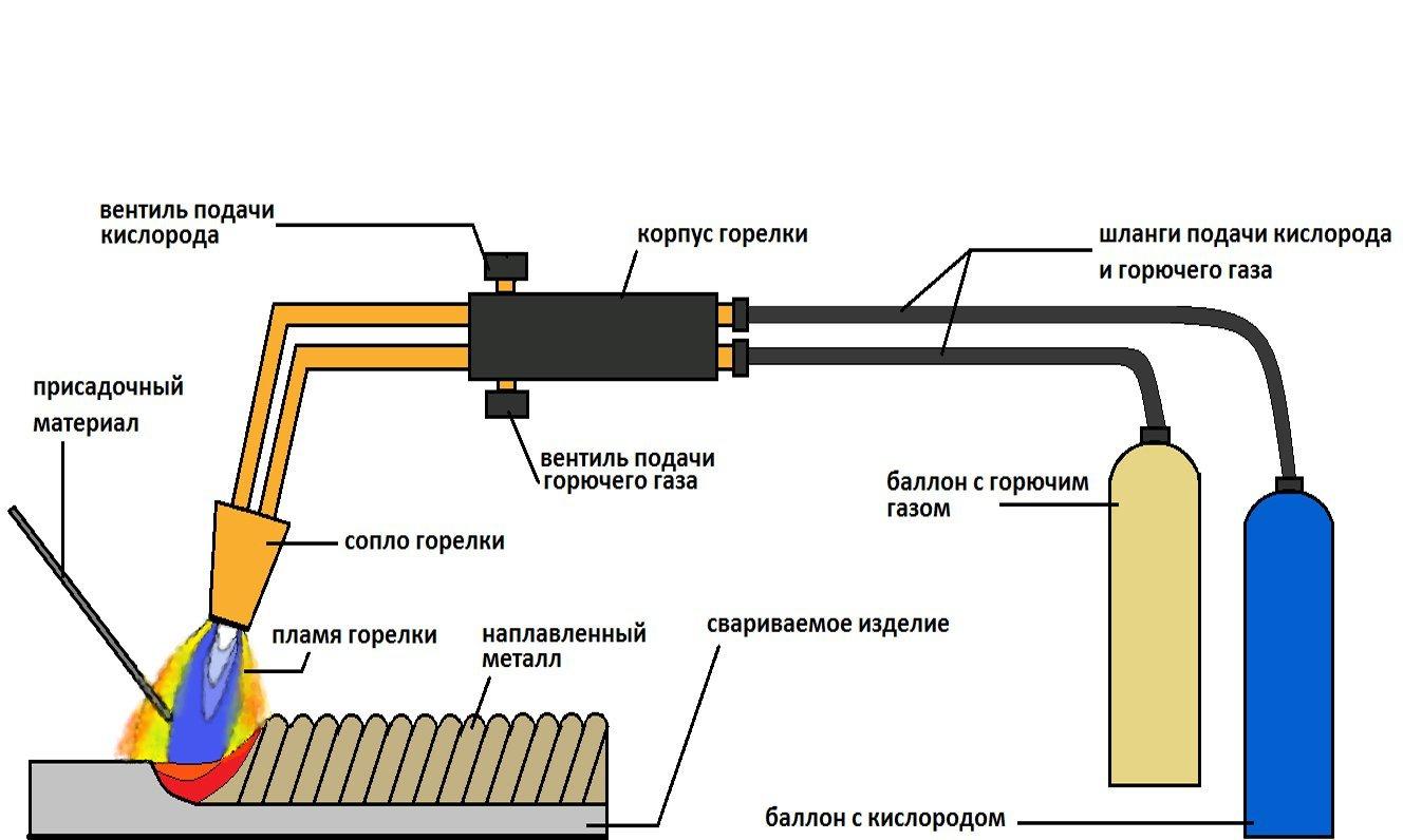 Схема на горелка за масло