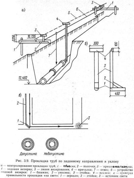Профессиональная схема укладки канализационных труб.