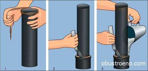 Процесс правильной чеканки чугунных труб: 1 – уплотнение паклей, 2- забивка пакли, 3- заливка уплотнения цементным раствором.