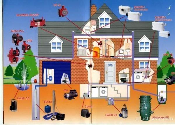 Рачительные владельцы участков заранее просчитывают каждый свой шаг по проектированию системы водоснабжения и канализации своего участка.