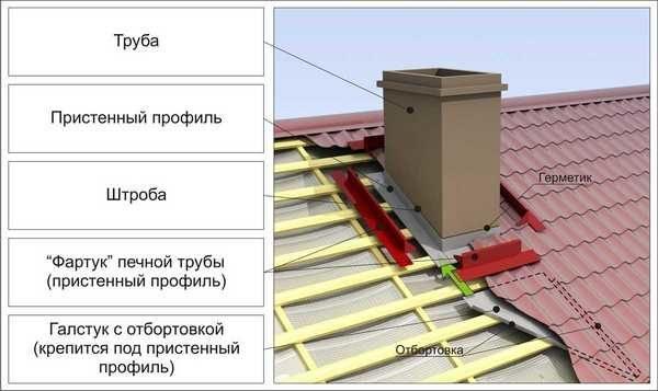 Расположение элементов конструкции.