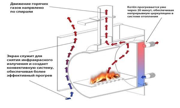 Распределение тепловых потоков в горизонтальной печи с вторичной камерой и водяным баком на задней стенке.