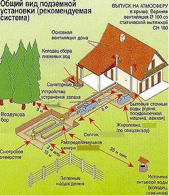 Рекомендуемые параметры расположения подземных сооружений на приусадебном участке.