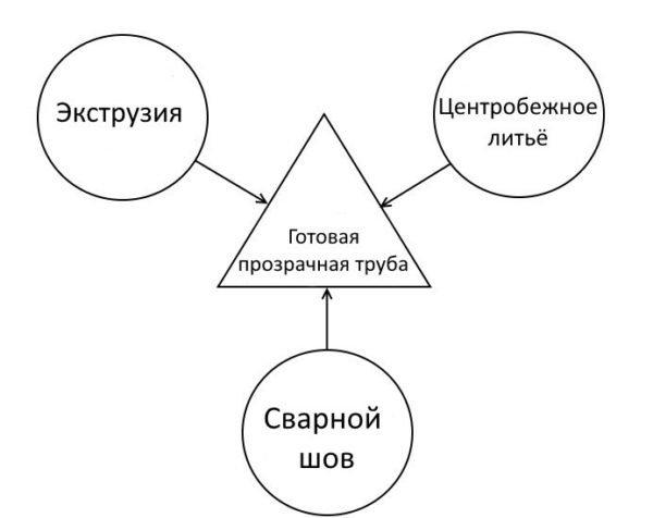 Схема, демонстрирующая возможные методы производства прозрачных труб