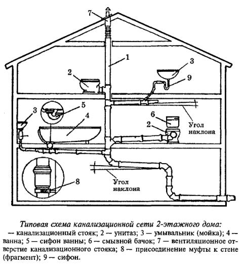 Схема для двух этажей с подвалом